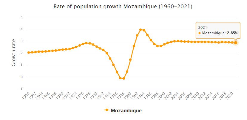Mozambique Population Growth Rate 1960 - 2021