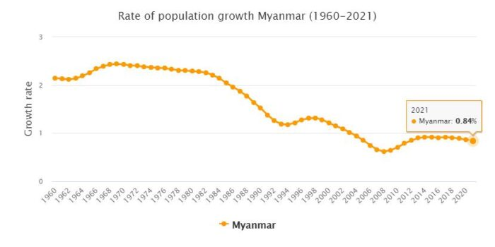 Myanmar Population Growth Rate 1960 - 2021