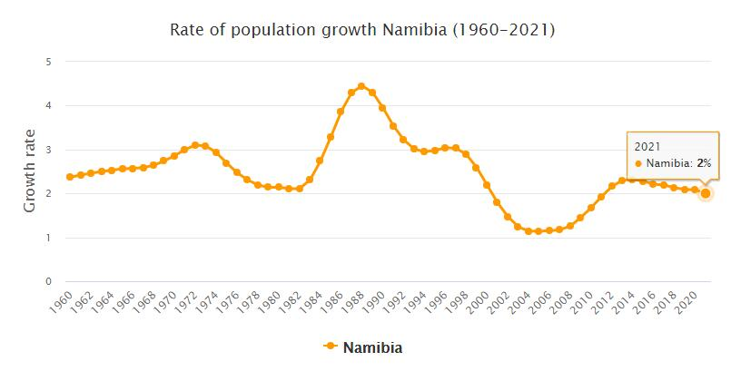 Namibia Population Growth Rate 1960 - 2021