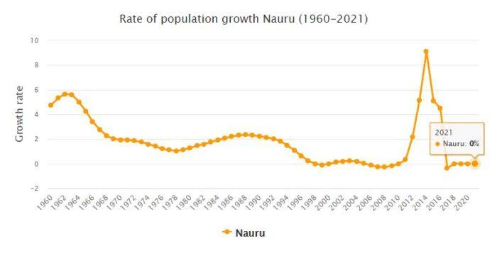 Nauru Population Growth Rate 1960 - 2021
