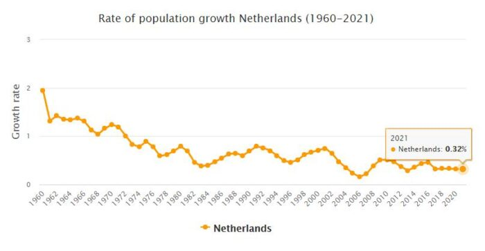 Netherlands Population Growth Rate 1960 - 2021