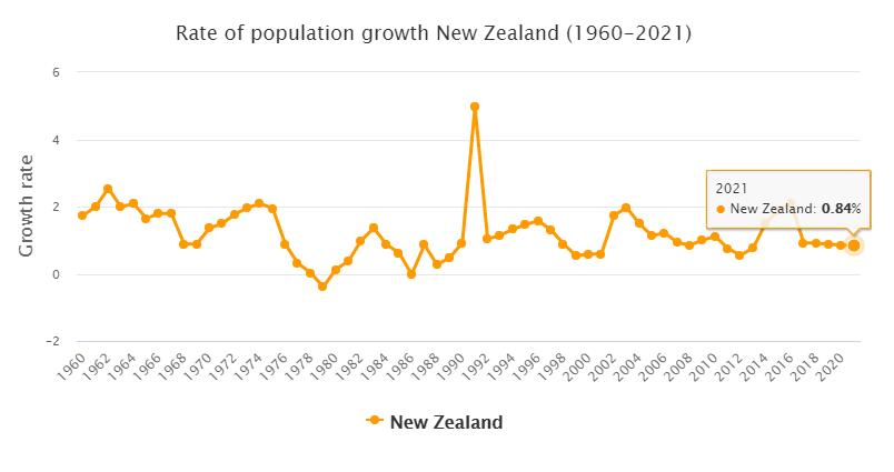New Zealand Population Growth Rate 1960 - 2021