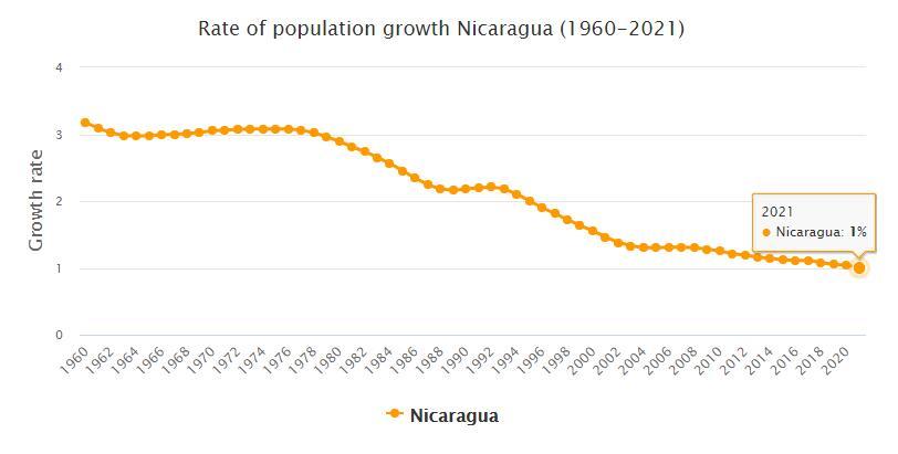 Nicaragua Population Growth Rate 1960 - 2021