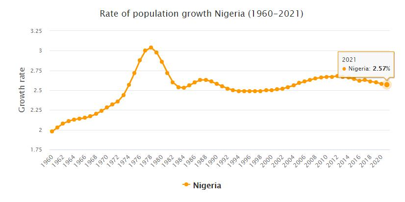 Nigeria Population Growth Rate 1960 - 2021