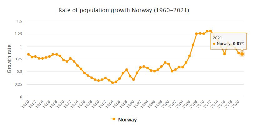 Norway Population Growth Rate 1960 - 2021