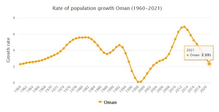 Oman Population Growth Rate 1960 - 2021