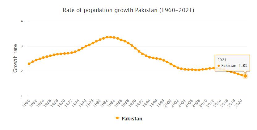 Pakistan Population Growth Rate 1960 - 2021