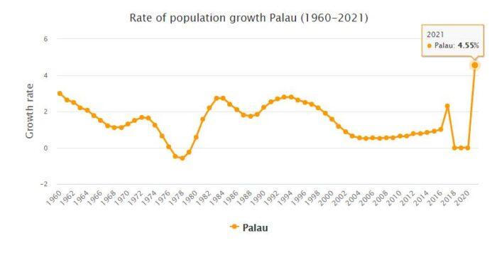 Palau Population Growth Rate 1960 - 2021