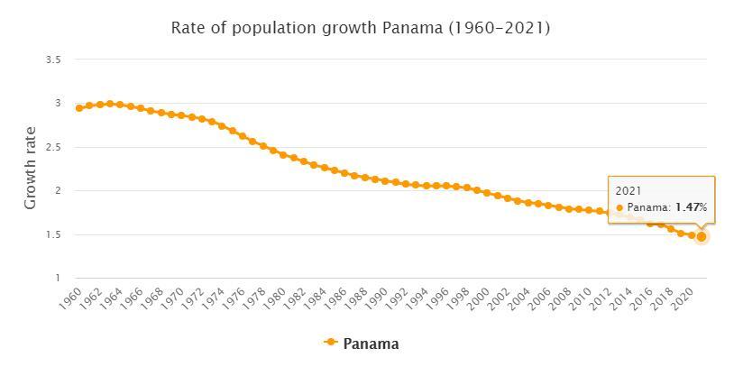 Panama Population Growth Rate 1960 - 2021