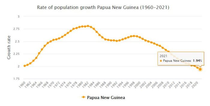 Papua New Guinea Population Growth Rate 1960 - 2021