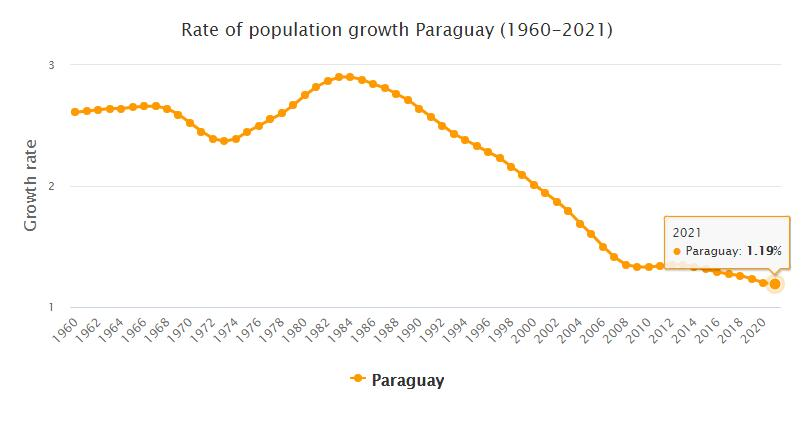 Paraguay Population Growth Rate 1960 - 2021