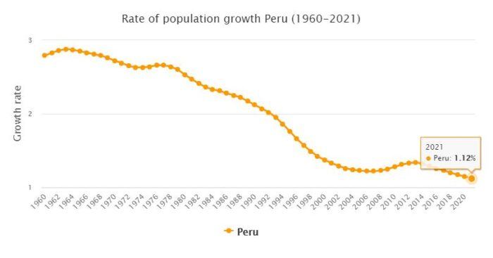 Peru Population Growth Rate 1960 - 2021