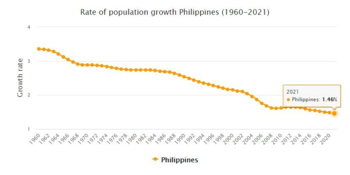 Philippines Population Growth Rate 1960 - 2021