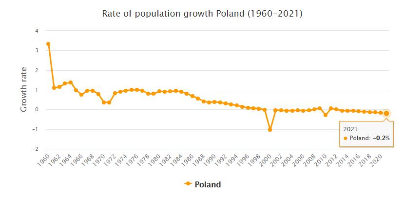 Poland Population Growth Rate 1960 - 2021