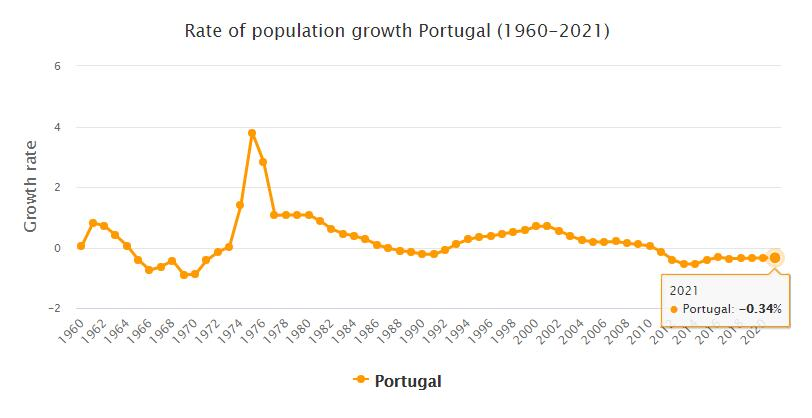 Portugal Population Growth Rate 1960 - 2021