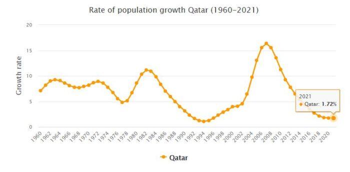 Qatar Population Growth Rate 1960 - 2021