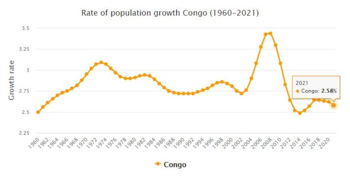 Republic of the Congo Population Growth Rate 1960 - 2021