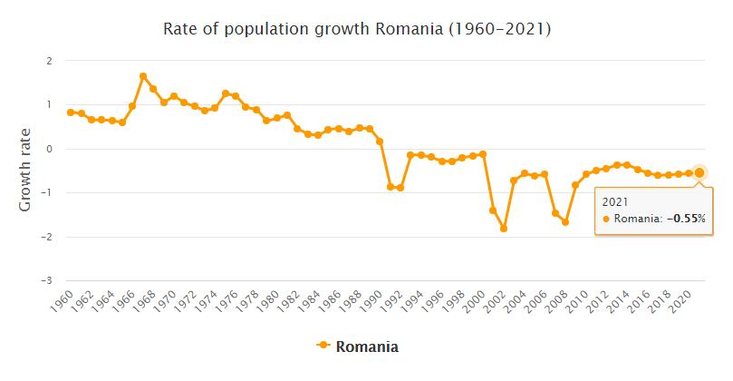 Romania Population Growth Rate 1960 - 2021