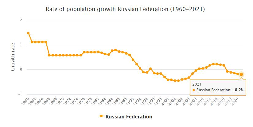 Russia Population Growth Rate 1960 - 2021
