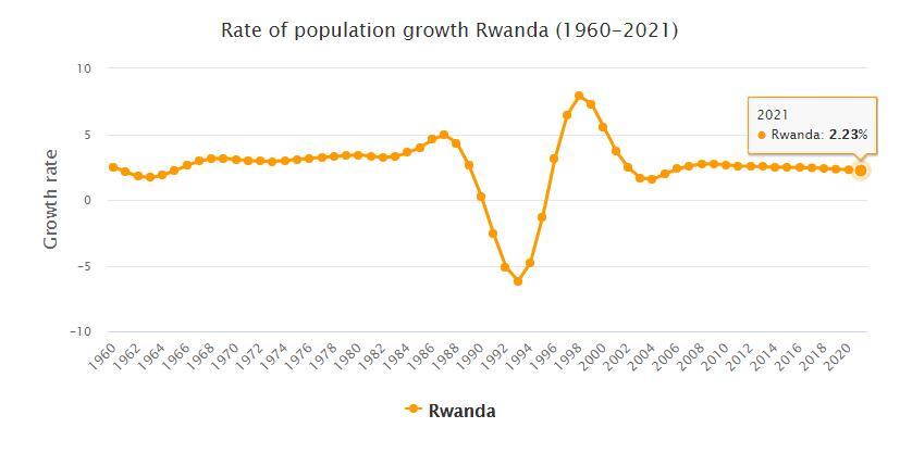 Rwanda Population Growth Rate 1960 - 2021