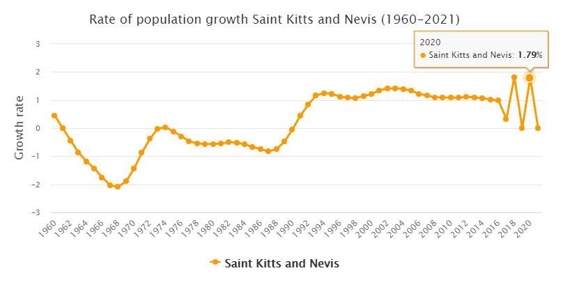 Saint Kitts and Nevis Population Growth Rate 1960 - 2021