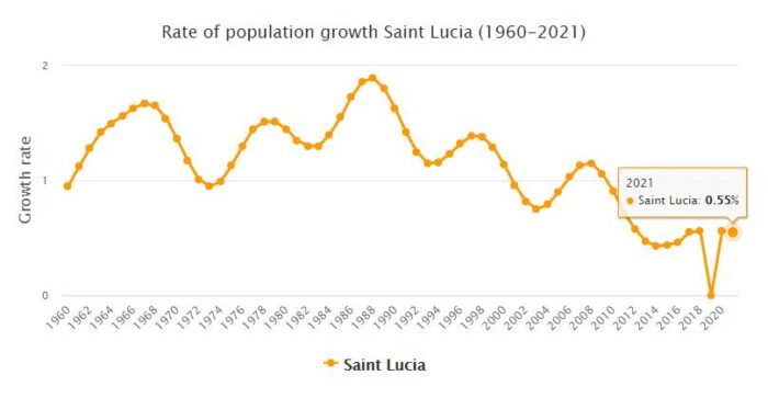 Saint Lucia Population Growth Rate 1960 - 2021