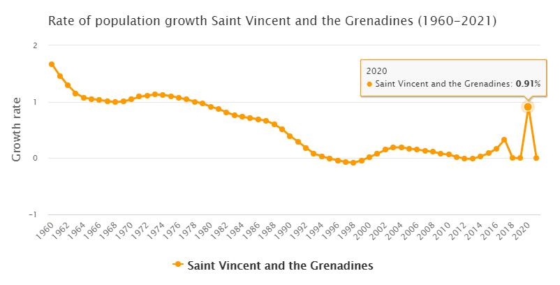 Saint Vincent and the Grenadines Population Growth Rate 1960 - 2021