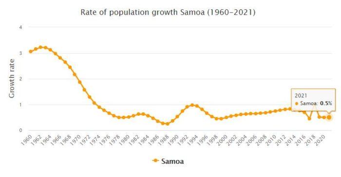 Samoa Population Growth Rate 1960 - 2021