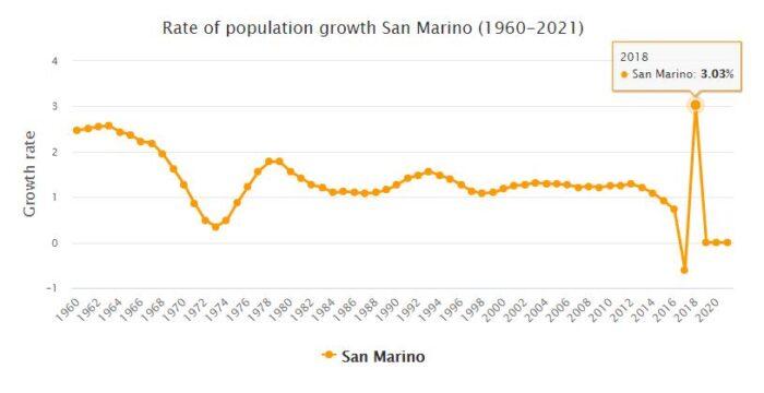 San Marino Population Growth Rate 1960 - 2021