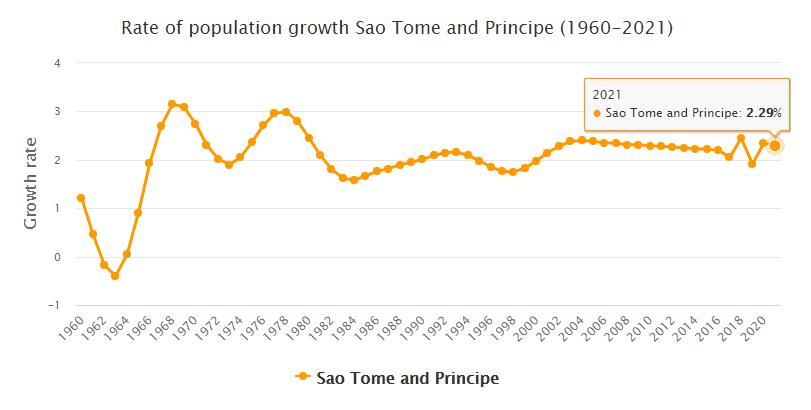 Sao Tome and Principe Population Growth Rate 1960 - 2021