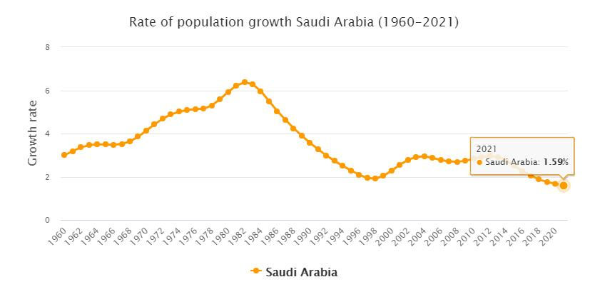 Saudi Arabia Population Growth Rate 1960 - 2021