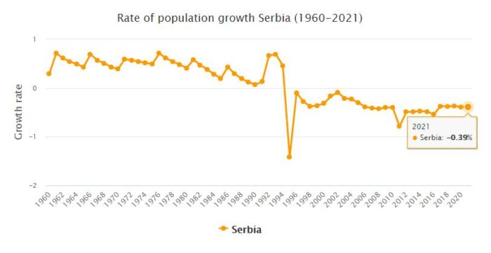 Serbia Population Growth Rate 1960 - 2021