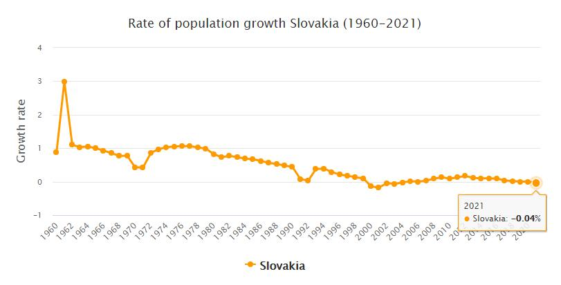 Slovakia Population Growth Rate 1960 - 2021