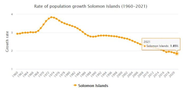 Solomon Islands Population Growth Rate 1960 - 2021