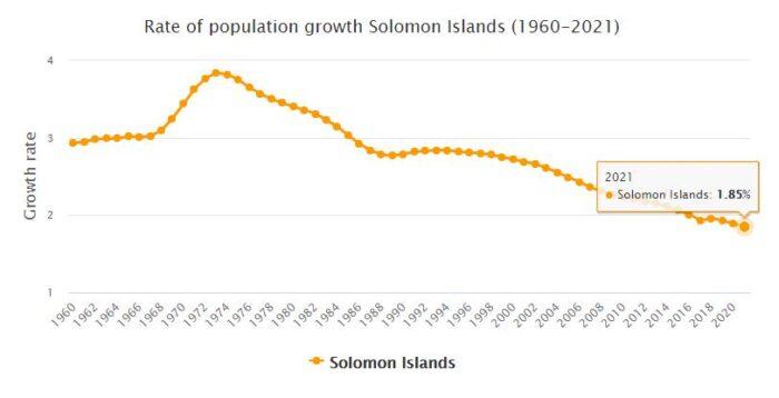 Solomon Islands Population Growth Rate 1960 - 2021