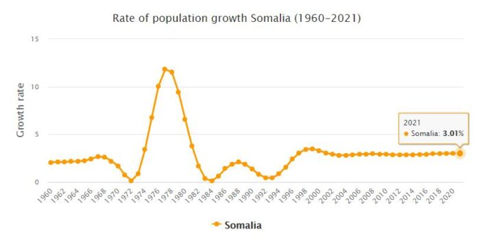 Somalia Population Growth Rate 1960 - 2021