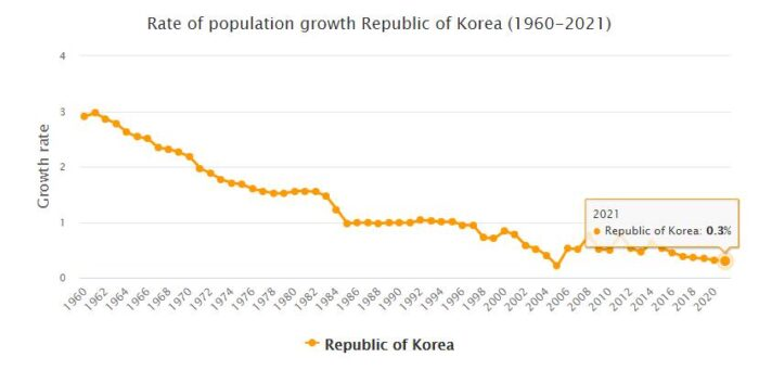 South Korea Population Growth Rate 1960 - 2021