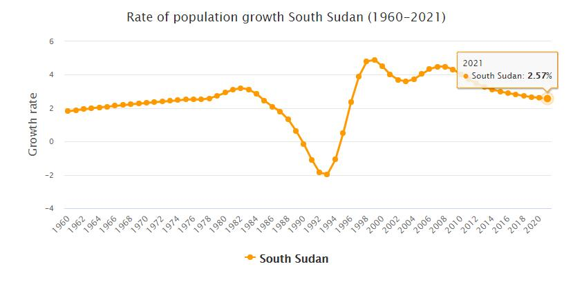 South Sudan Population Growth Rate 1960 - 2021