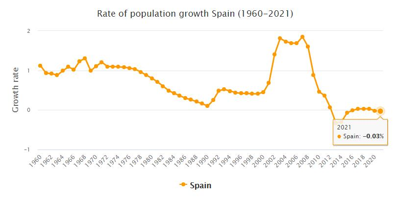 Spain Population Growth Rate 1960 - 2021
