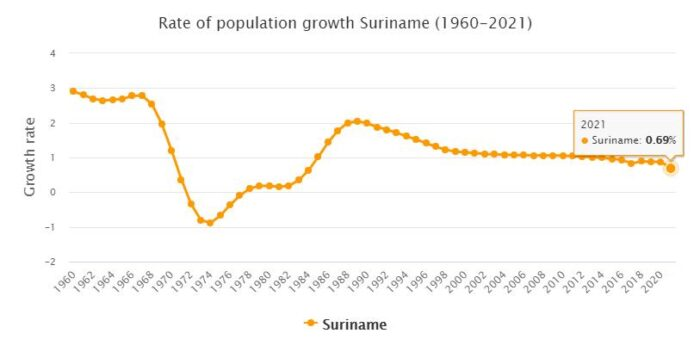 Suriname Population Growth Rate 1960 - 2021
