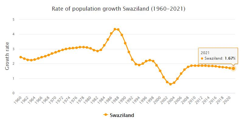 Swaziland Population Growth Rate 1960 - 2021