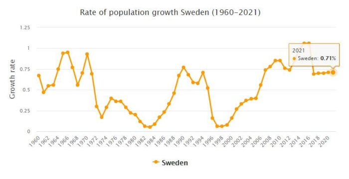 Sweden Population Growth Rate 1960 - 2021