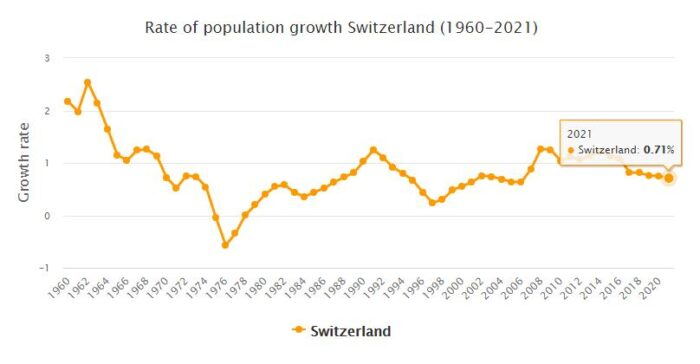 Switzerland Population Growth Rate 1960 - 2021