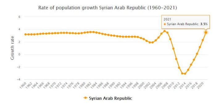 Syria Population Growth Rate 1960 - 2021