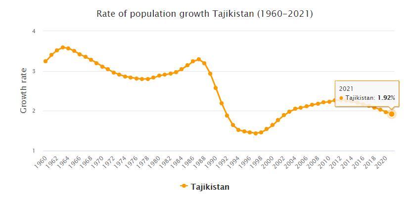 Tajikistan Population Growth Rate 1960 - 2021