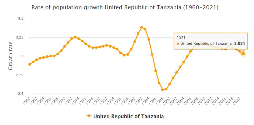 Tanzania Population Growth Rate 1960 - 2021
