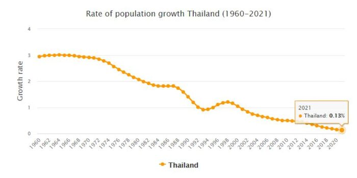Thailand Population Growth Rate 1960 - 2021
