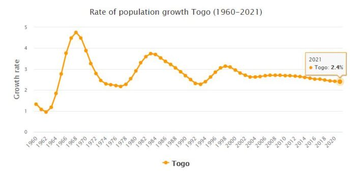 Togo Population Growth Rate 1960 - 2021