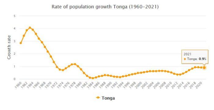 Tonga Population Growth Rate 1960 - 2021