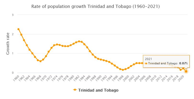 Trinidad and Tobago Population Growth Rate 1960 - 2021